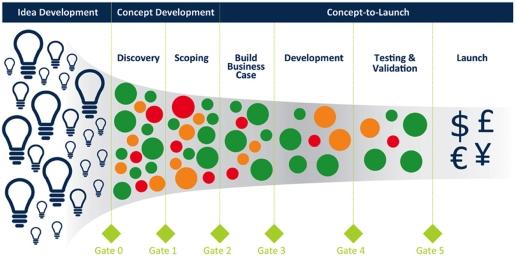 پرسشنامه بررسی اقدامات انجام شده در زمینه توسعه کالاهای جدید